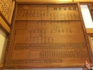 徳川十五代将軍の家系図を見ながら歴史を学びます!